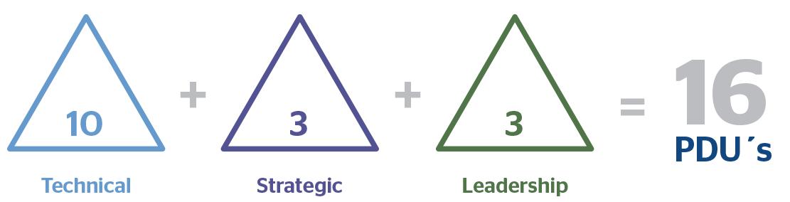 Lean Change Agent Workshop (LCA)